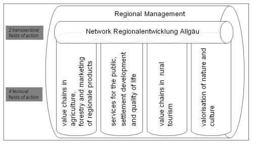 fields of action in the LAG Regionalentwicklung Oberallg�u